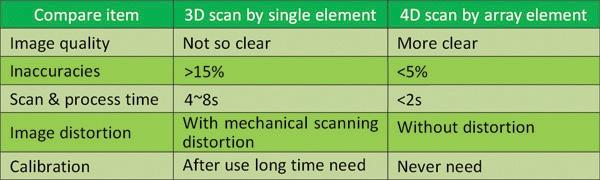 Wireless Bladder Ultrasound Scanner 4D array scan SIFULTRAS-5.5 specification