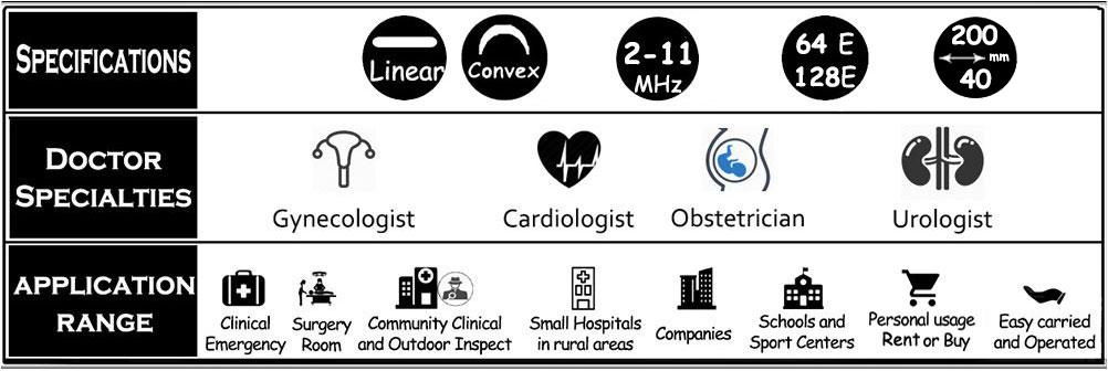 Multi Head Ultrasound Probe SIFULTRAS-8.5