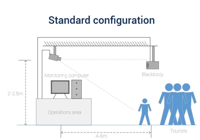 AI Body Temperature Checking Thermal Camera: SIFROBOT-7.5 standard