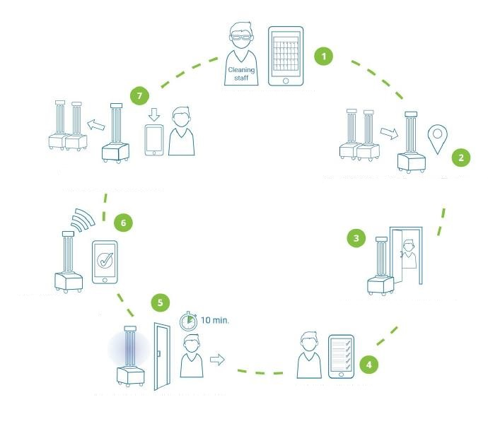 UVC light disinfection robot