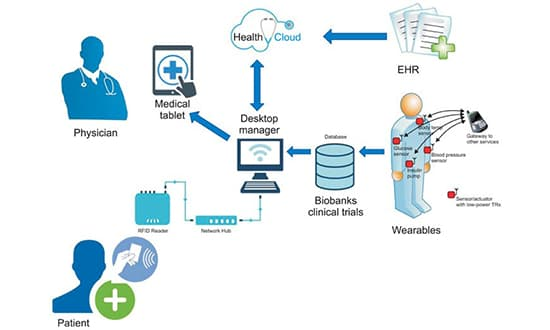 Patient-Monitoring IOT