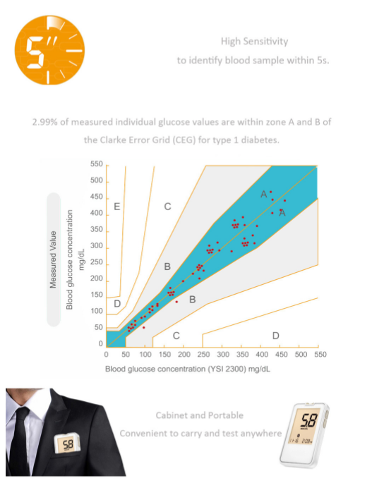 FDA Bluetooth Glucose Meter SIFGLUCO-3.5 Sens